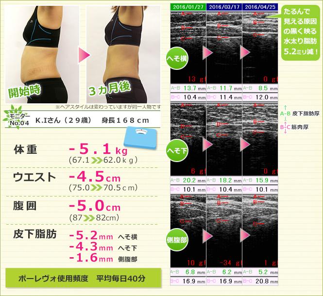 ボディシェイプ美容(痩身)器 ポーレヴォ ダイエットモニターデータ 002